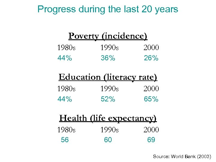 Progress during the last 20 years Poverty (incidence) 1980 s 1990 s 2000 44%