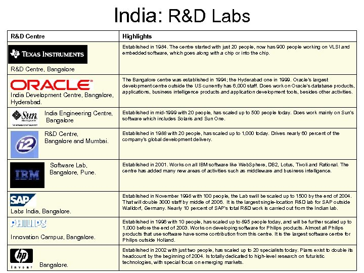 India: R&D Labs R&D Centre Highlights Established in 1984. The centre started with just