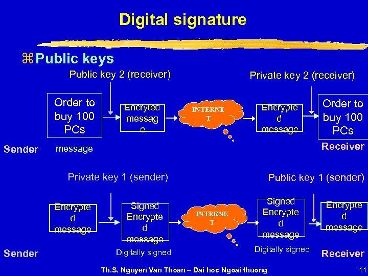Digital signature z Public keys Public key 2 (receiver) Order to buy 100 PCs