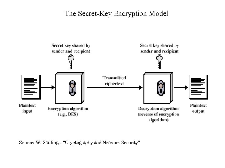 """The Secret-Key Encryption Model Source: W. Stallings, """"Cryptography and Network Security"""""""