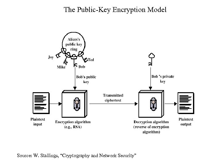 """The Public-Key Encryption Model Source: W. Stallings, """"Cryptography and Network Security"""""""