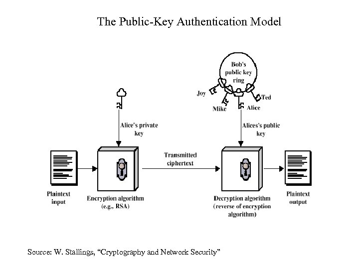 """The Public-Key Authentication Model Source: W. Stallings, """"Cryptography and Network Security"""""""