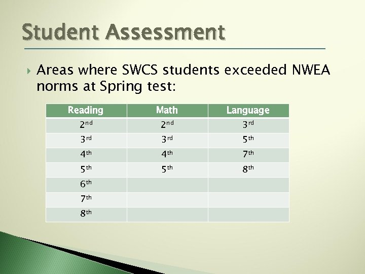 Student Assessment Areas where SWCS students exceeded NWEA norms at Spring test: Reading Math