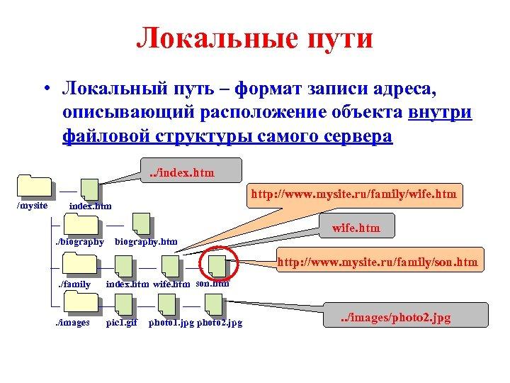 Локальные пути • Локальный путь – формат записи адреса, описывающий расположение объекта внутри файловой