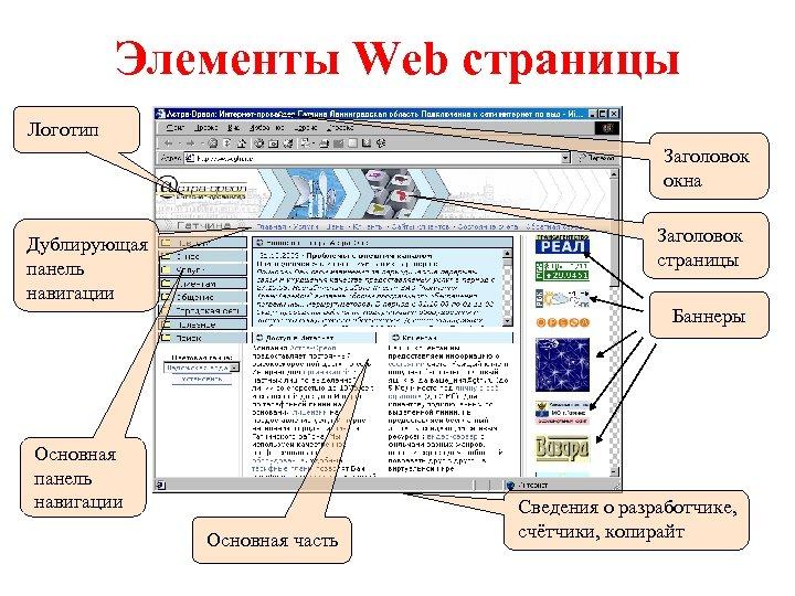 Элементы Web страницы Логотип Заголовок окна Заголовок страницы Дублирующая панель навигации Баннеры Основная панель