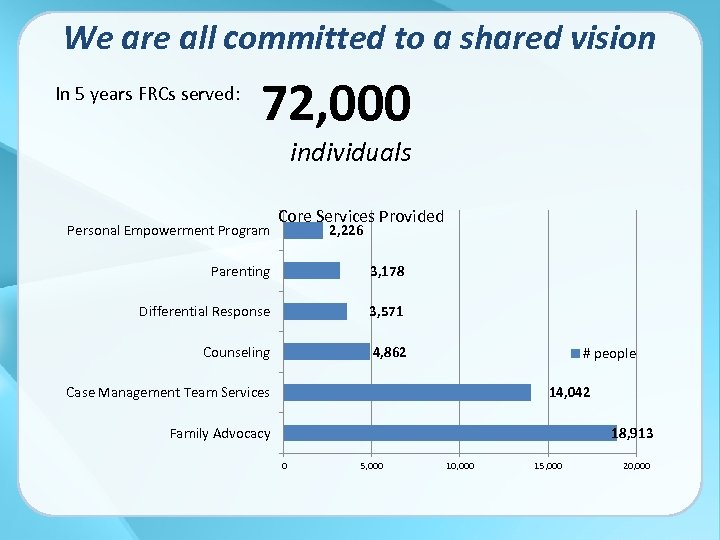 We are all committed to a shared vision In 5 years FRCs served: 72,