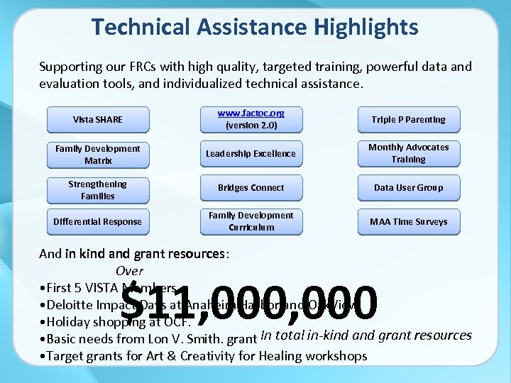 Technical Assistance Highlights Supporting our FRCs with high quality, targeted training, powerful data and