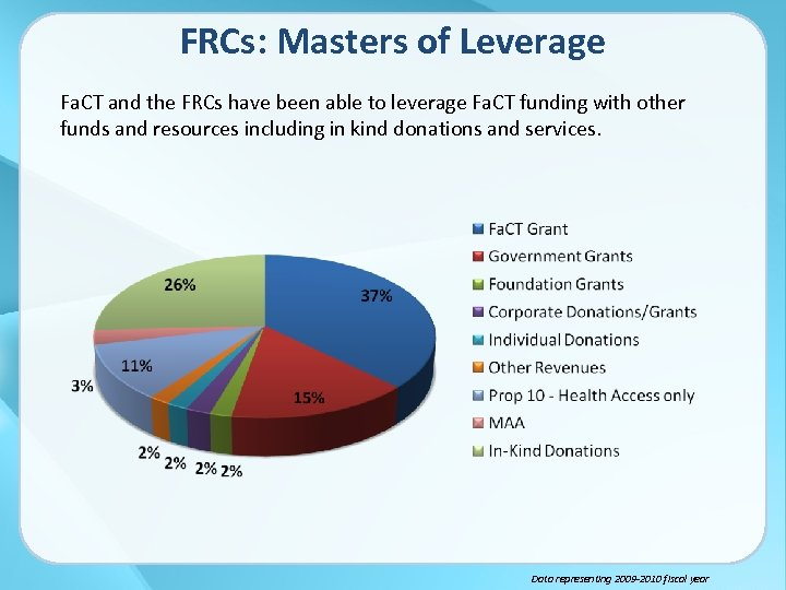 FRCs: Masters of Leverage Fa. CT and the FRCs have been able to leverage
