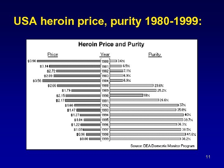 USA heroin price, purity 1980 -1999: 11