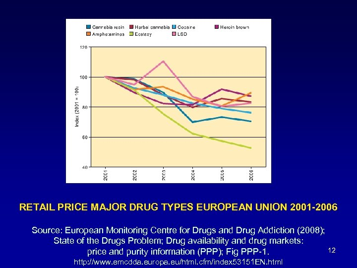 RETAIL PRICE MAJOR DRUG TYPES EUROPEAN UNION 2001 -2006 Source: European Monitoring Centre for