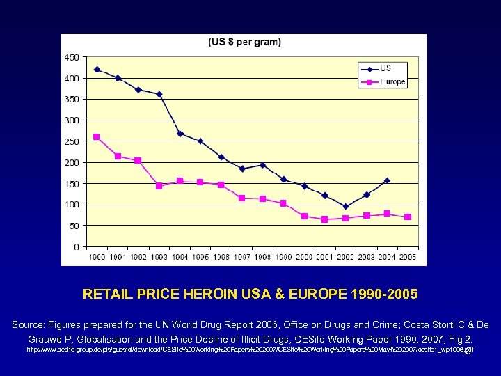 RETAIL PRICE HEROIN USA & EUROPE 1990 -2005 Source: Figures prepared for the UN