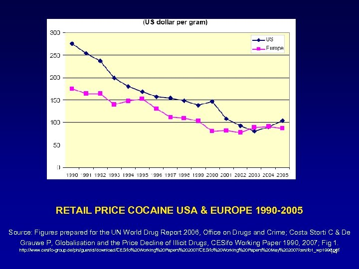 RETAIL PRICE COCAINE USA & EUROPE 1990 -2005 Source: Figures prepared for the UN