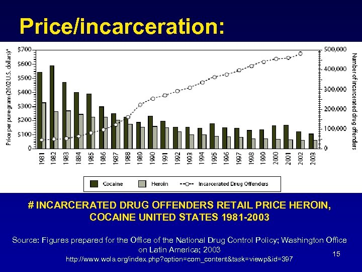 Price/incarceration: # INCARCERATED DRUG OFFENDERS RETAIL PRICE HEROIN, COCAINE UNITED STATES 1981 -2003 Source: