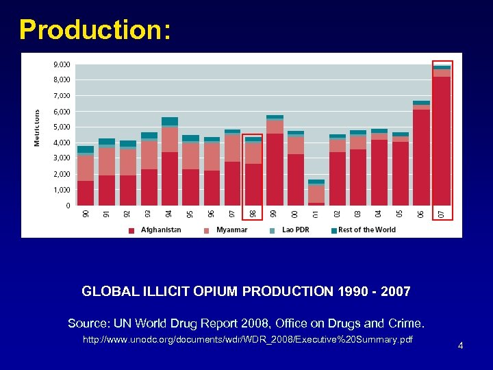 Production: GLOBAL ILLICIT OPIUM PRODUCTION 1990 - 2007 Source: UN World Drug Report 2008,