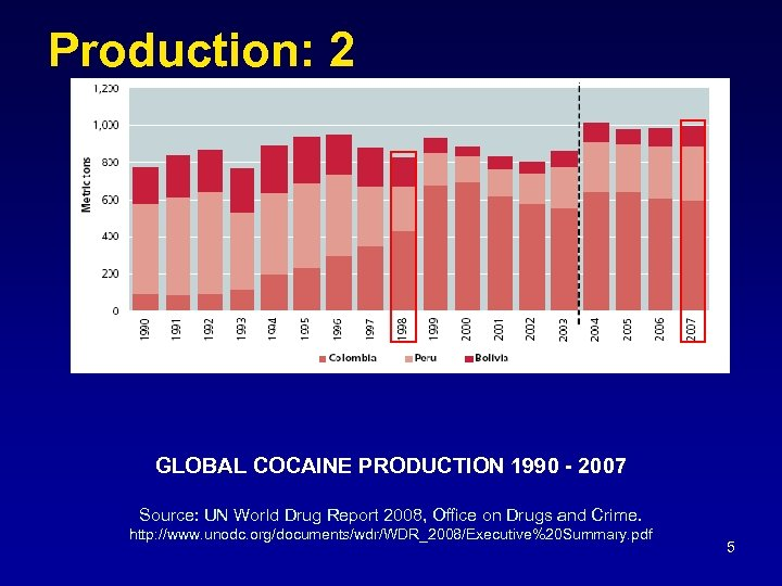 Production: 2 GLOBAL COCAINE PRODUCTION 1990 - 2007 Source: UN World Drug Report 2008,