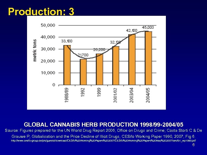 Production: 3 GLOBAL CANNABIS HERB PRODUCTION 1998/99 -2004/05 Source: Figures prepared for the UN