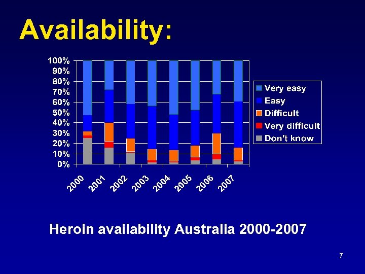 Availability: Heroin availability Australia 2000 -2007 7