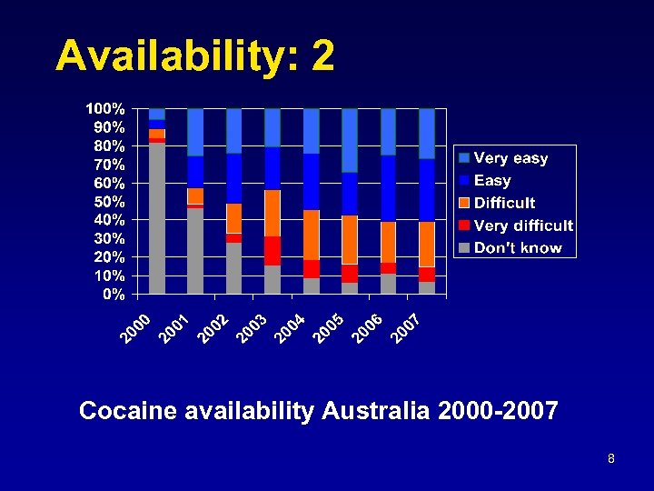 Availability: 2 Cocaine availability Australia 2000 -2007 8
