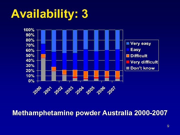 Availability: 3 Methamphetamine powder Australia 2000 -2007 9