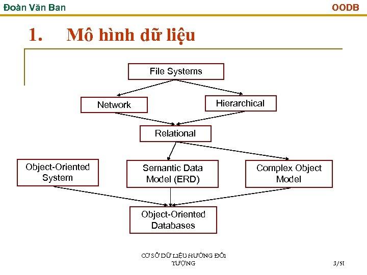 Đoàn Văn Ban 1. OODB Mô hình dữ liệu File Systems Hierarchical Network Relational