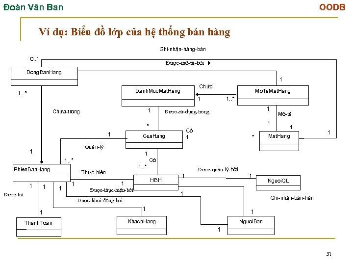 Đoàn Văn Ban OODB Ví dụ: Biểu đồ lớp của hệ thống bán hàng