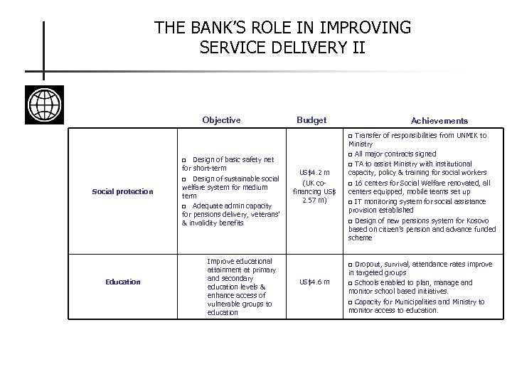 THE BANK'S ROLE IN IMPROVING SERVICE DELIVERY II Objective Budget Achievements Transfer of responsibilities