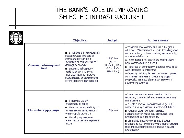 THE BANK'S ROLE IN IMPROVING SELECTED INFRASTRUCTURE I Objective Budget Achievements Targeted poor communities