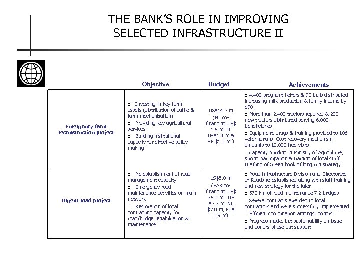 THE BANK'S ROLE IN IMPROVING SELECTED INFRASTRUCTURE II Objective Budget Achievements 4. 400 pregnant