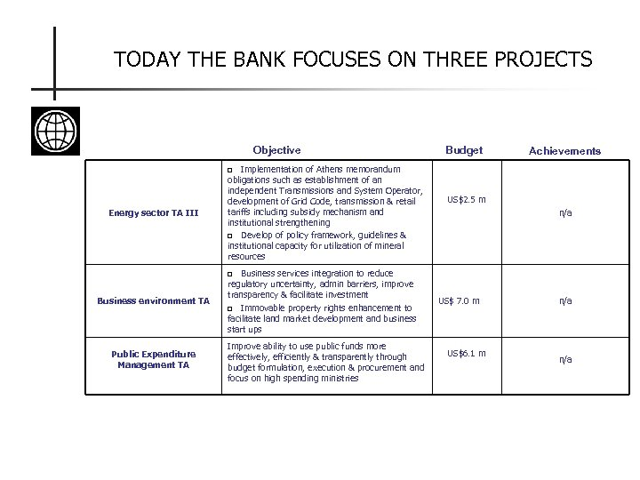 TODAY THE BANK FOCUSES ON THREE PROJECTS Objective Implementation of Athens memorandum obligations such