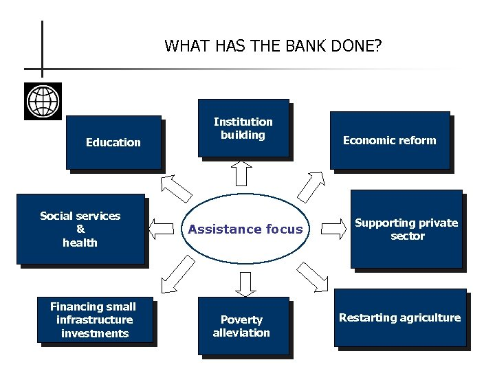 WHAT HAS THE BANK DONE? Education Social services & health Financing small infrastructure investments