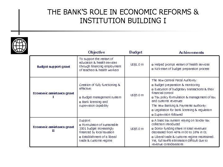 THE BANK'S ROLE IN ECONOMIC REFORMS & INSTITUTION BUILDING I Objective Budget support grant