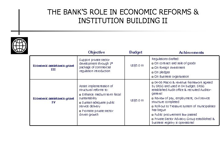 THE BANK'S ROLE IN ECONOMIC REFORMS & INSTITUTION BUILDING II Objective Economic assistance grant