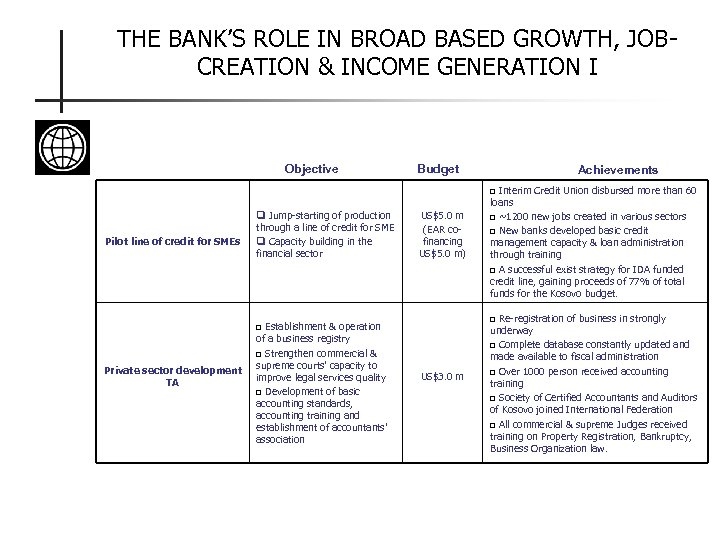 THE BANK'S ROLE IN BROAD BASED GROWTH, JOBCREATION & INCOME GENERATION I Objective Budget