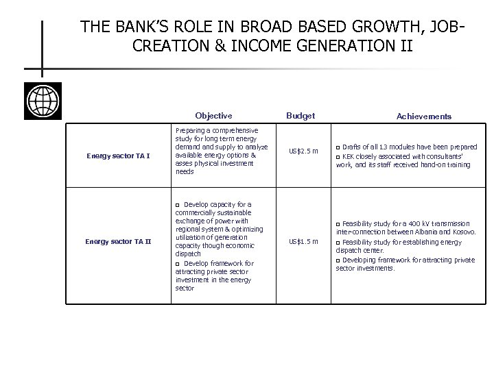THE BANK'S ROLE IN BROAD BASED GROWTH, JOBCREATION & INCOME GENERATION II Objective Energy