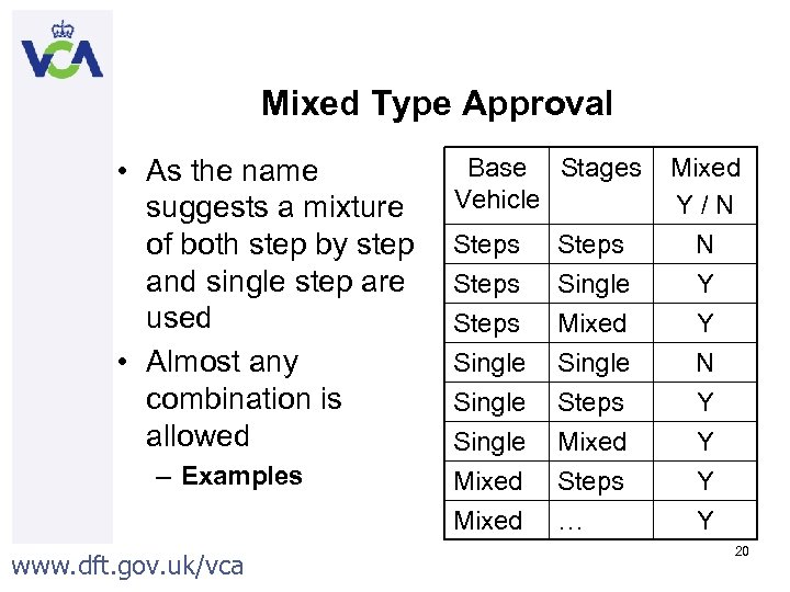 Mixed Type Approval • As the name suggests a mixture of both step by