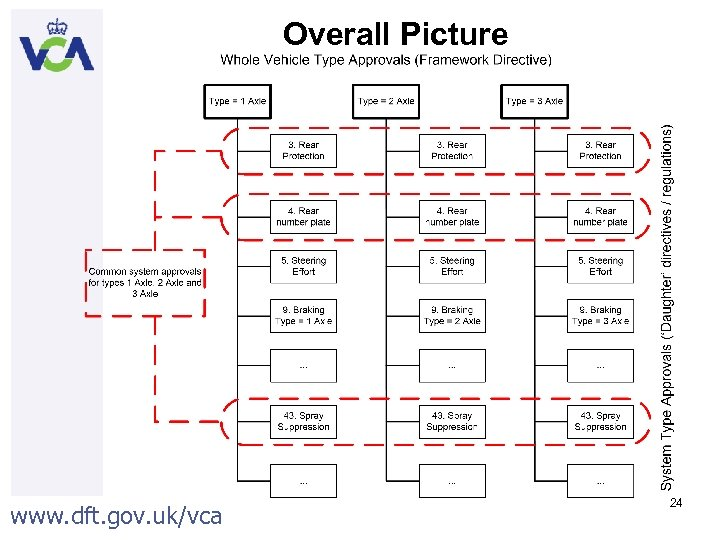 Overall Picture www. dft. gov. uk/vca 24