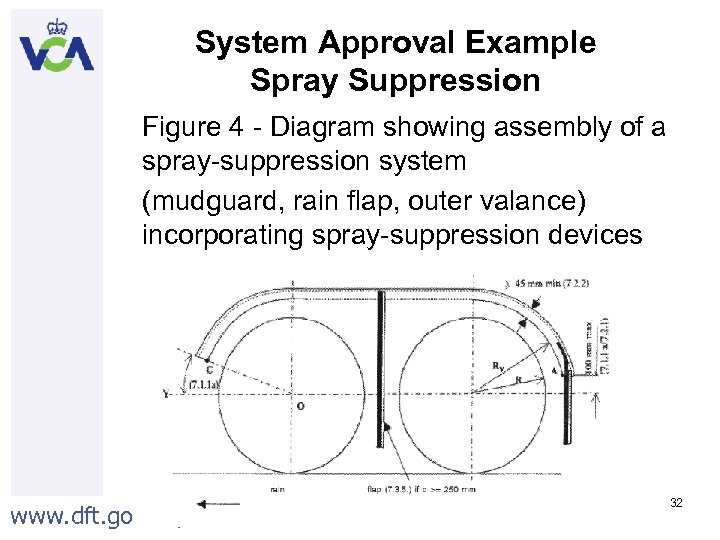 System Approval Example Spray Suppression Figure 4 - Diagram showing assembly of a spray-suppression