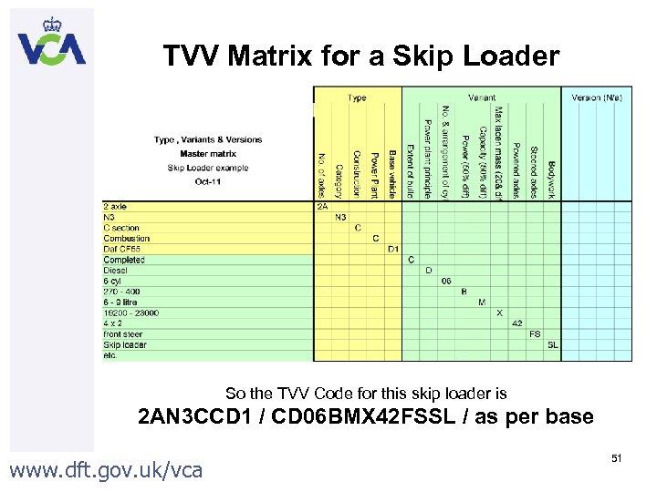 TVV Matrix for a Skip Loader So the TVV Code for this skip loader