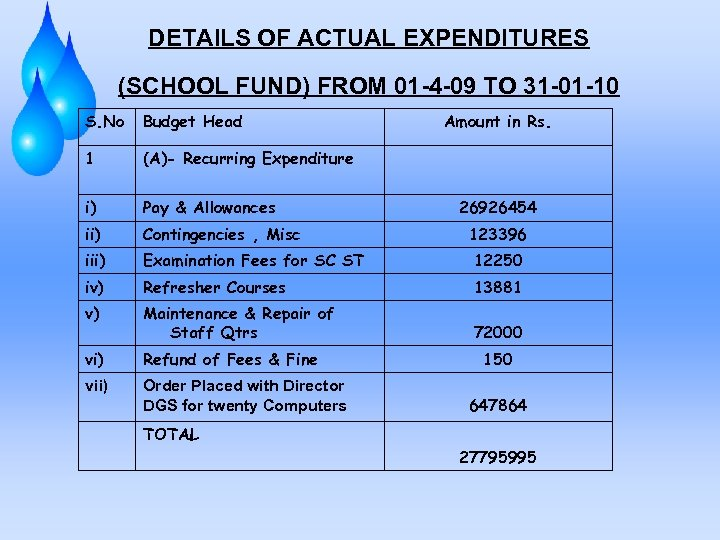 DETAILS OF ACTUAL EXPENDITURES (SCHOOL FUND) FROM 01 -4 -09 TO 31 -01 -10