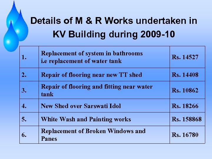 Details of M & R Works undertaken in KV Building during 2009 -10 1.