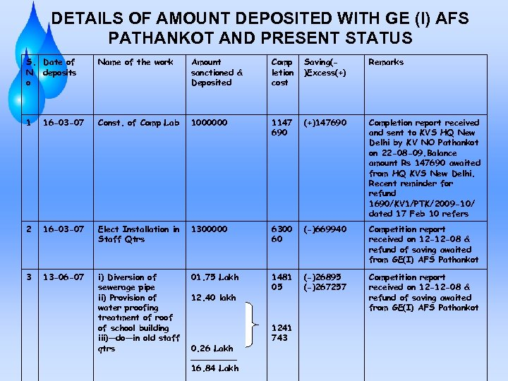 DETAILS OF AMOUNT DEPOSITED WITH GE (I) AFS PATHANKOT AND PRESENT STATUS S. Date