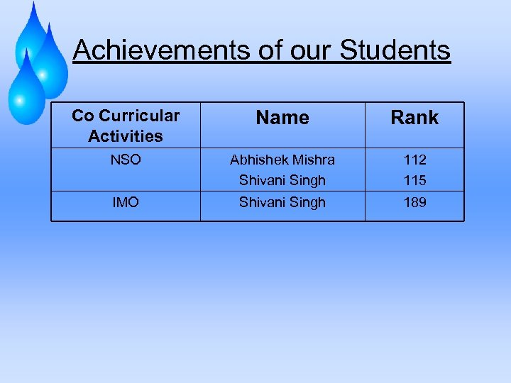 Achievements of our Students Co Curricular Activities Name Rank NSO Abhishek Mishra Shivani Singh