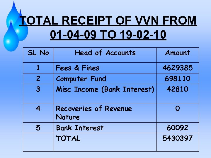 TOTAL RECEIPT OF VVN FROM 01 -04 -09 TO 19 -02 -10 SL No