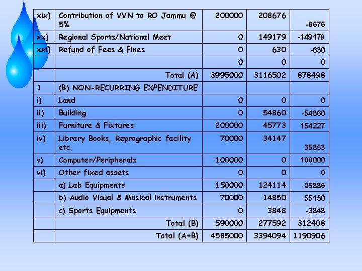 xix) Contribution of VVN to RO Jammu @ 5% 200000 208676 -8676 xx) Regional