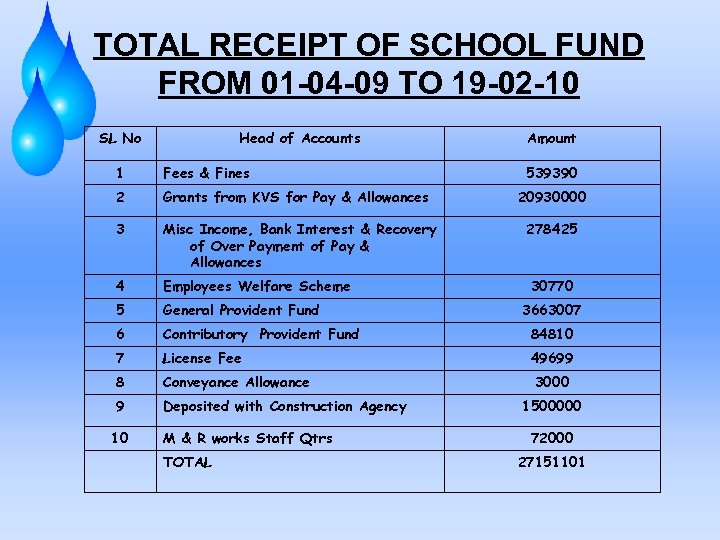 TOTAL RECEIPT OF SCHOOL FUND FROM 01 -04 -09 TO 19 -02 -10 SL