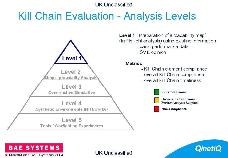 UK Unclassified Kill Chain Evaluation - Analysis Levels 12 Level 1 - Preparation of