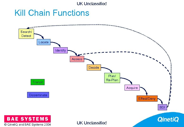 UK Unclassified Kill Chain Functions 13 Search/ Detect Locate Identify Assess Decide Transit Plan/