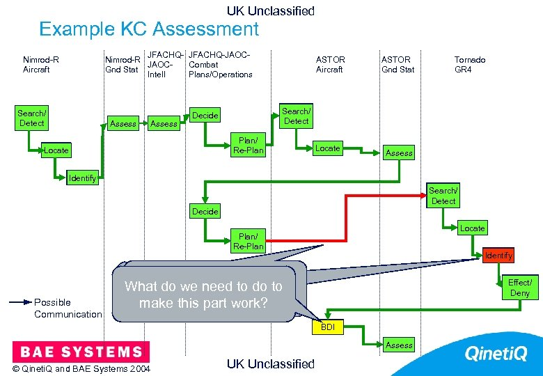 UK Unclassified Example KC Assessment 21 JFACHQ-JAOCNimrod-R JAOCCombat Gnd Stat Intell Plans/Operations Nimrod-R Aircraft
