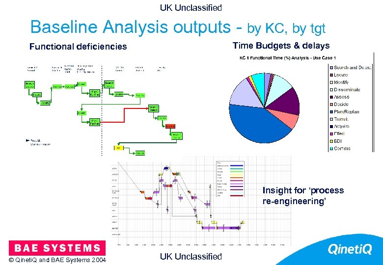 UK Unclassified Baseline Analysis outputs - by KC, by tgt Time Budgets & delays