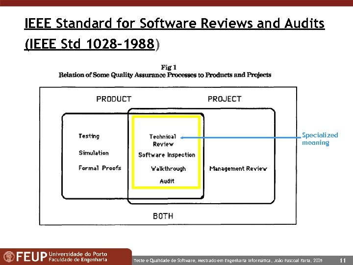 IEEE Standard for Software Reviews and Audits (IEEE Std 1028 -1988) Specialized meaning Teste